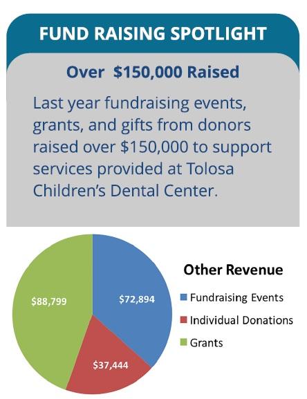 Funding Sources - Tolosa Children's Dental Center